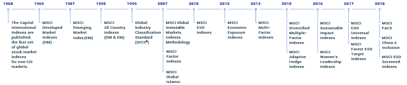 Index Solutions - MSCI