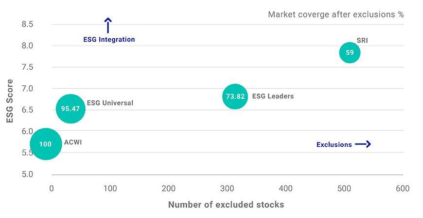 Looking inside ESG indexes - MSCI