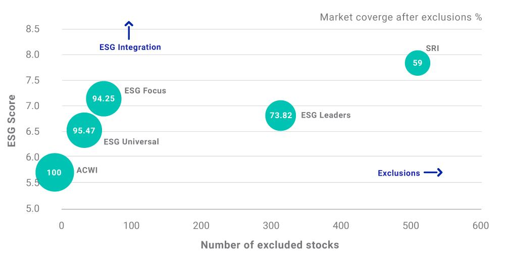 ESG quality of constituents vs. number of exclusions (MSCI ACWI Index)