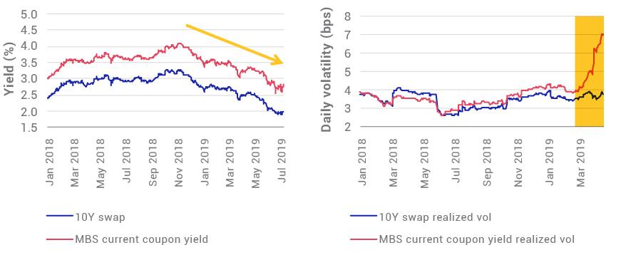 Amid market uncertainty, MBS rallied, swap volatility was flat and MBS yield volatility soared
