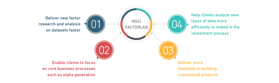 MSCI Factor Lab 4 piece Graphic