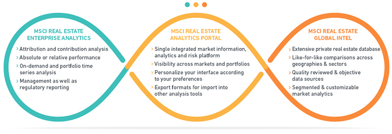 Real Estate Investing - MSCI