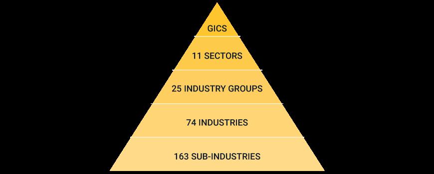 GICS - Global Industry Classification Standard - MSCI