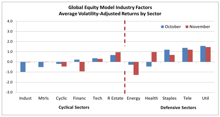 Equity markets in November – Do pro-cyclical risks remain