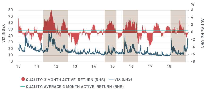 "VIX spikes have led to ""flight to quality"" factors"