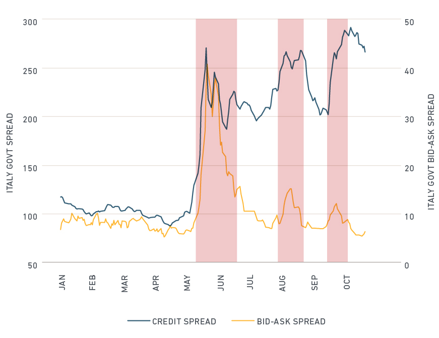 Median bid-ask spreads (source: IHS-Markit) and credit spread (source: Bank of America Merrill Lynch) of Italian Government bonds in 2018. Highlights are periods with increased transaction costs. Note that credit spreads are yields while bid-ask spreads are in cents, so the levels are not comparable.