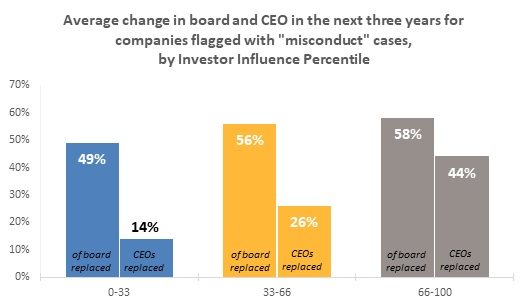 "Average change in board and CEO in the next three years for companies flagged with ""misconduct"" cases, by Investor Influence Percentile"