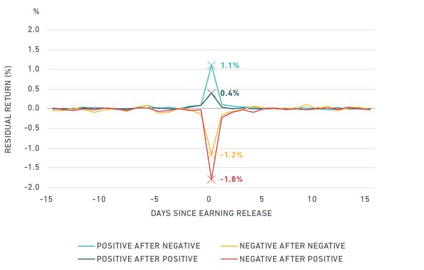 Stock prices have had greater movement when a quarterly-earnings surprise reversed direction