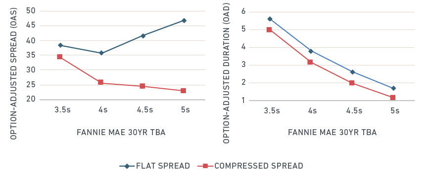 Different assumptions for mortgage-rate spreads lead to drastic valuation and hedging differentials