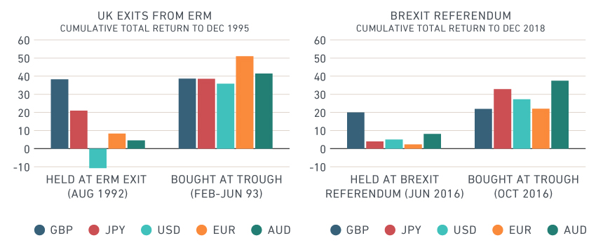 UK CRISES CREATED OPPORTUNITIES IN NON-GBP-DENOMINATED CURRENCIES