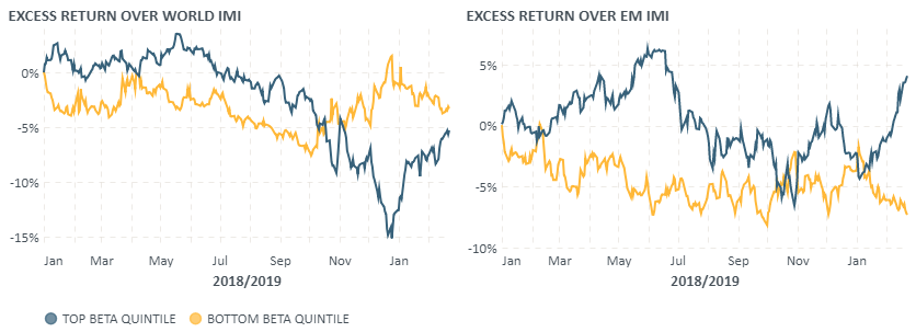 Excess returns over developed and emerging markets