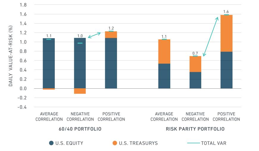 The risk in risk-parity strategies - MSCI