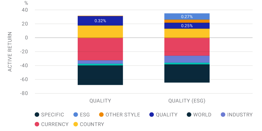 Quality contribution remained relatively stable when ESG was included in the risk model