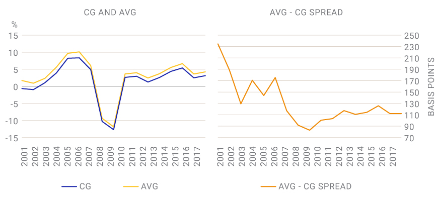 AVG-CG SPREAD FLUCTUATED THROUGH CYCLE