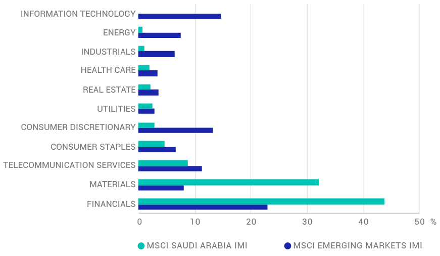 Saudi Arabia's sector exposures