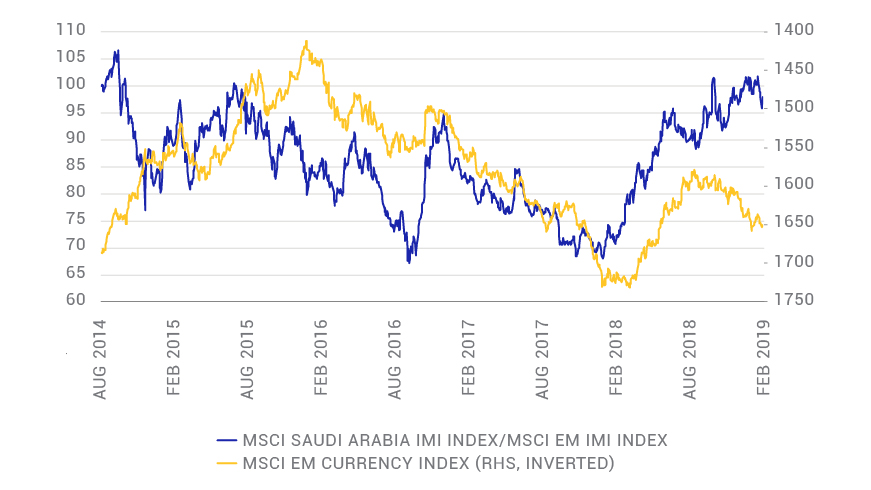 Saudi Arabia performance during EM currency stress