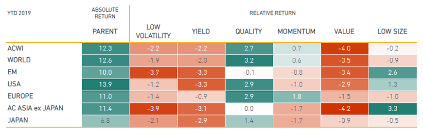 Quality outperformed in most developed markets; size in emerging markets