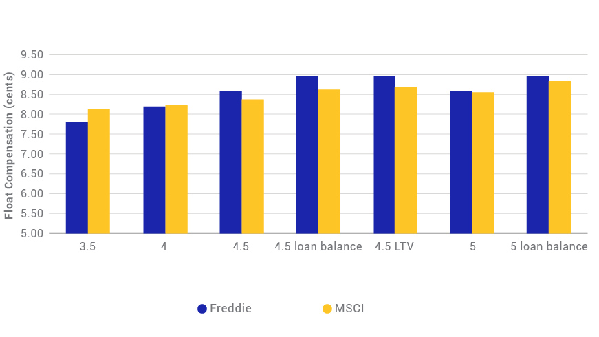 FREDDIE MAC'S FLOAT COMPENSATION PRICES ARE IN LINE WITH MSCI MODELS