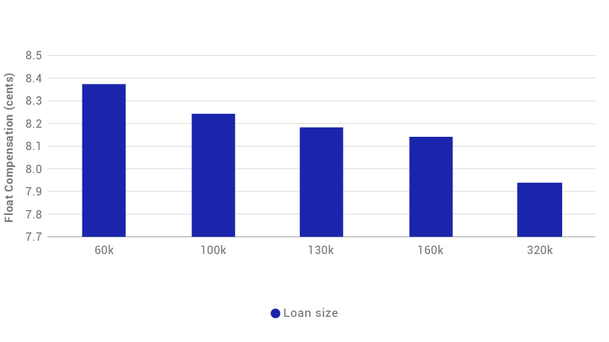 MSCI MODELS SHOW ADDITIONAL COMPENSATION FOR LOAN-BALANCE-PAYUP COHORT