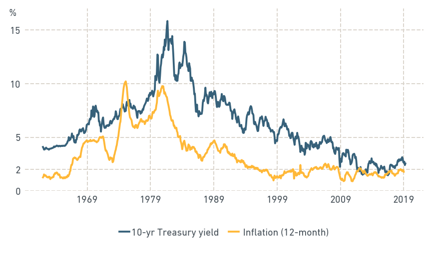 UPS AND DOWNS OF INFLATION AND YIELDS