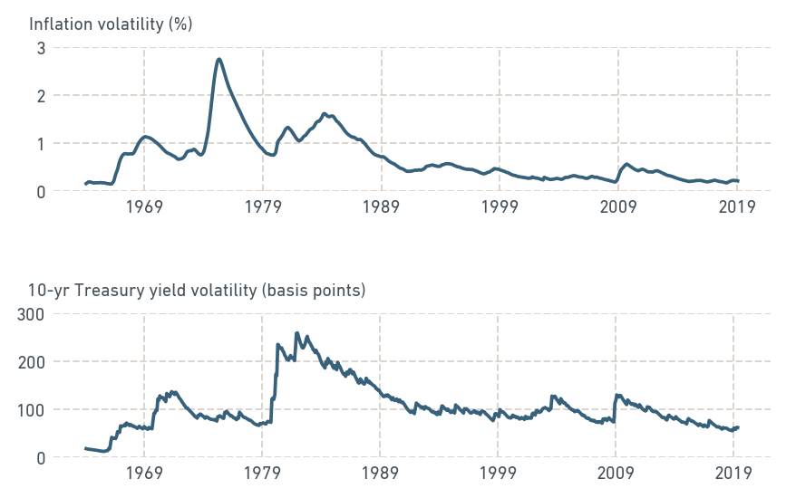 RECENT VOLATILITY IN HISTORICAL CONTEXT