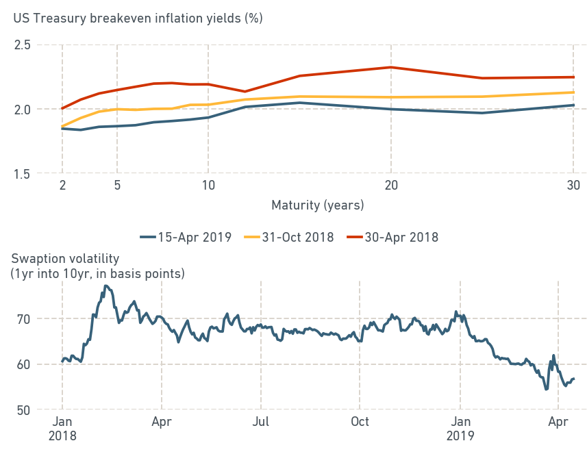 TAME INFLATION EXPECTATIONS, FALLING IMPLIED RATE VOLATILITY
