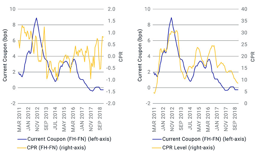 MARKET PRICING NOT DRIVEN BY ACTUAL PREPAYMENT DIFFERENCE (LEFT), BUT BY FEAR OF WHAT MIGHT HAPPEN (RIGHT), SINCE 2012