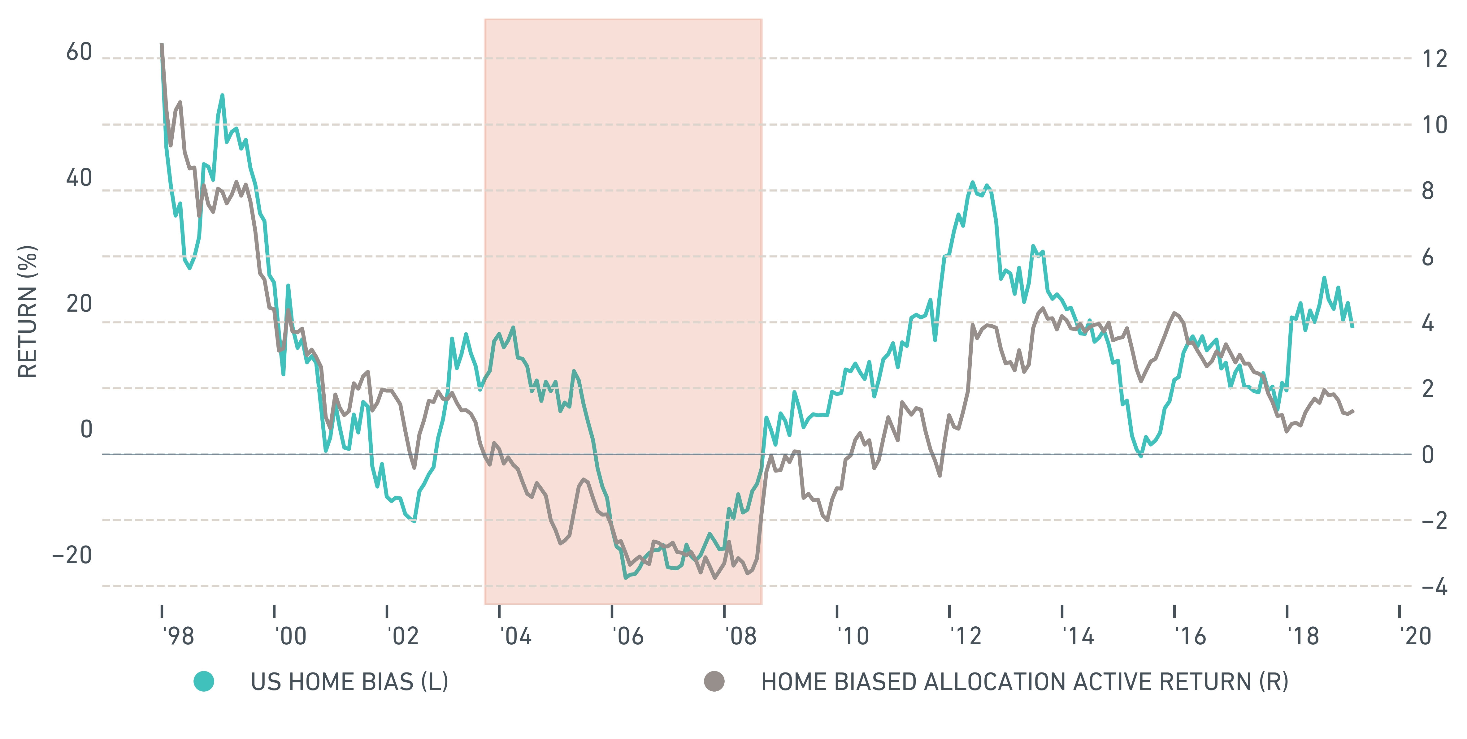 Rolling three-year return of U.S. home bias vs. reference allocation model