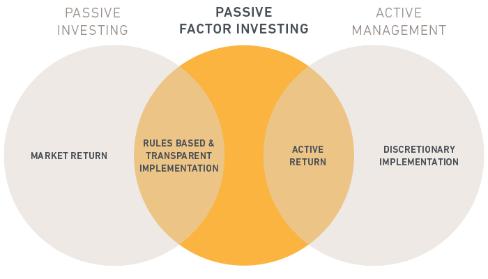 Passive Investing - Passive Factor Investing - Active Management