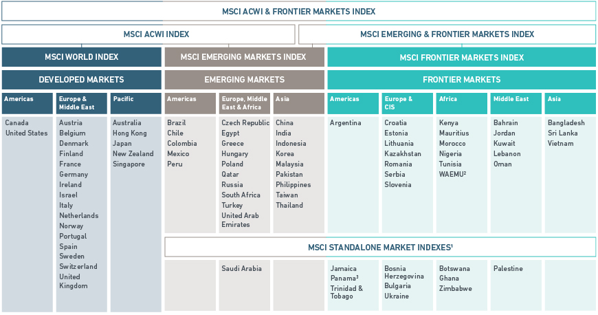 MSCI ACWI & Frontier Markets Index Table