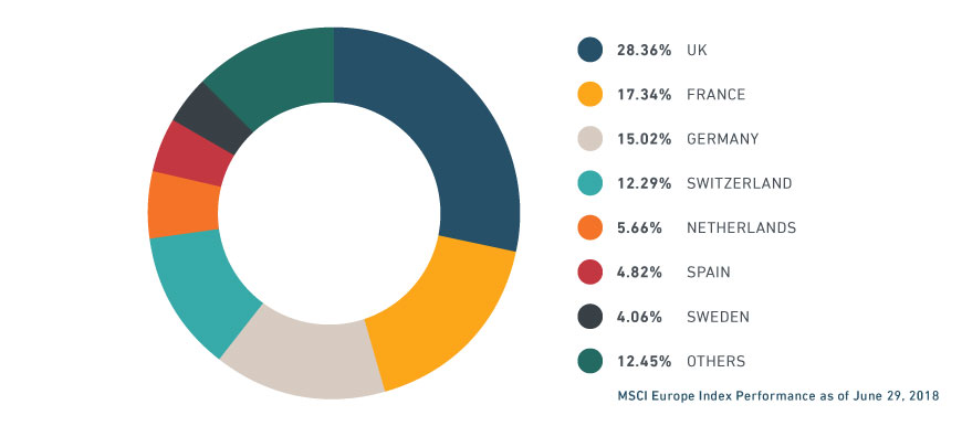 MSCI EUROPE INDEX COUNTRY WEIGHTS