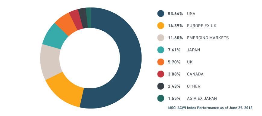 Msci World Index Msci