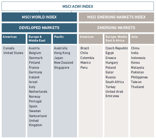 MSCI ACWI Index Market Allocation table