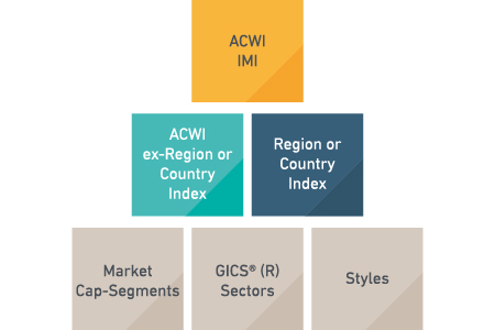 MSCI ACWI Building Block Approach