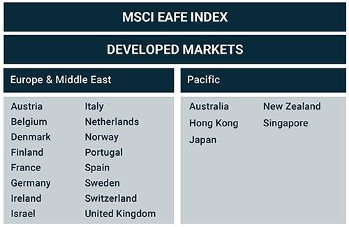 MSCI EAFE Index - MSCI