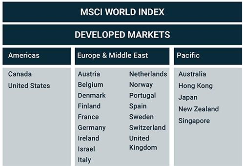 MSCI World Index - MSCI