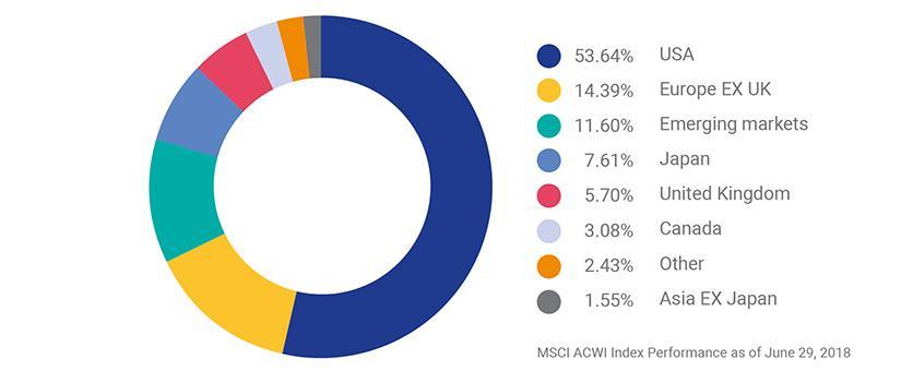 MSCI USA Index - MSCI