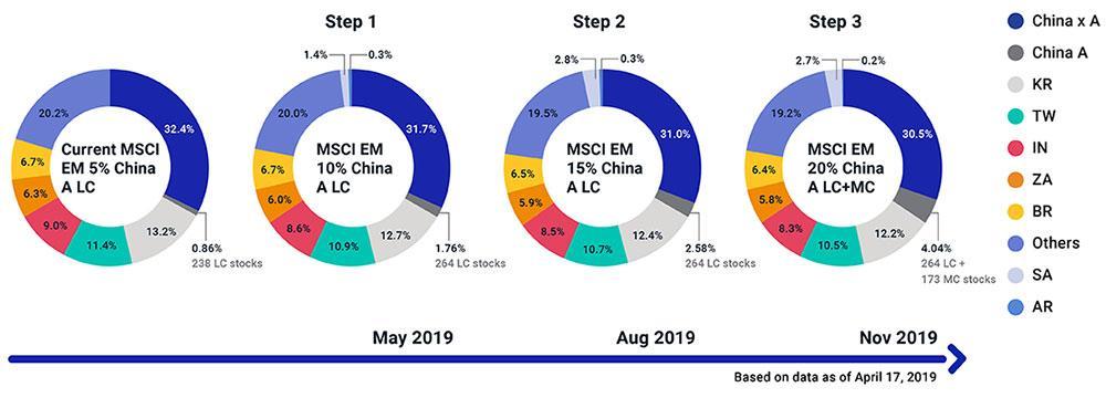 MSCI China Index - MSCI