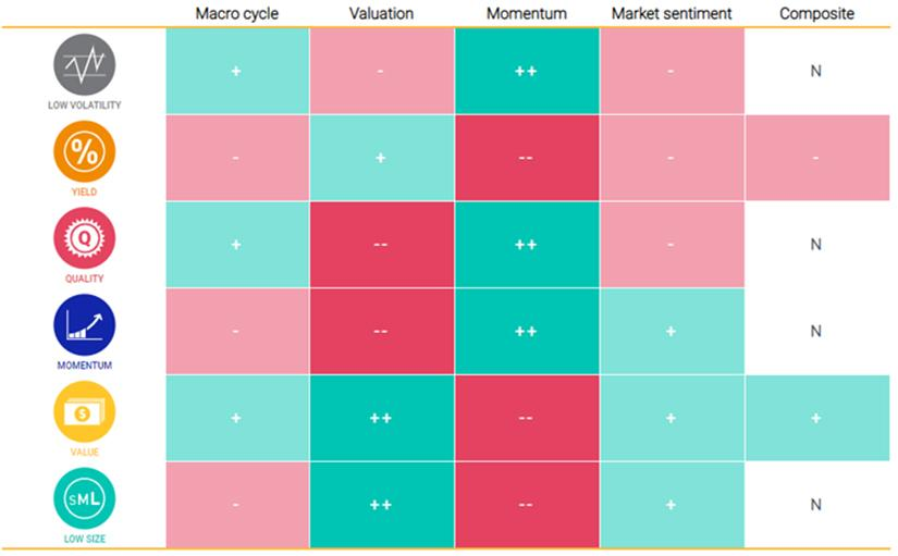 Exposures from MSCI's adaptive multi-factor allocation model