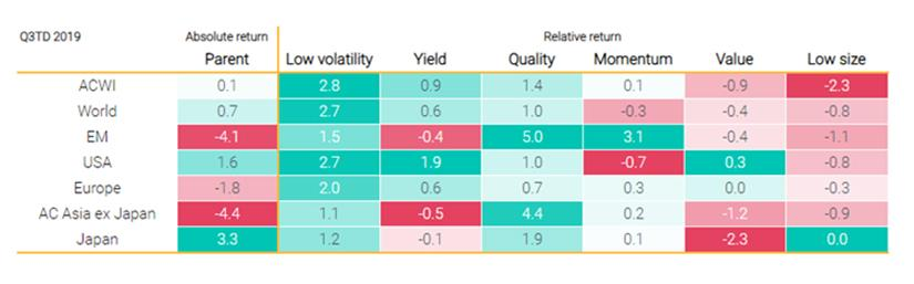 Low-volatility and quality indexes outperformed in the third quarter