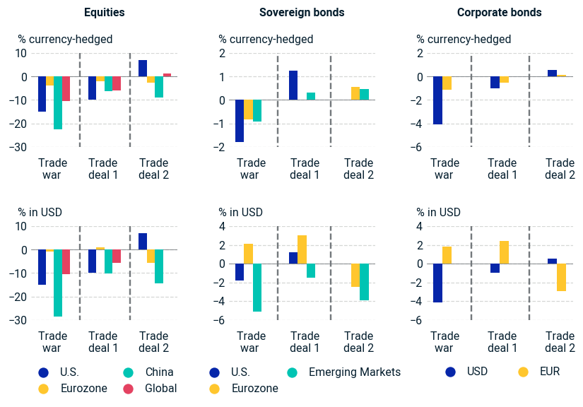 Returns of selected asset classes under the three scenarios