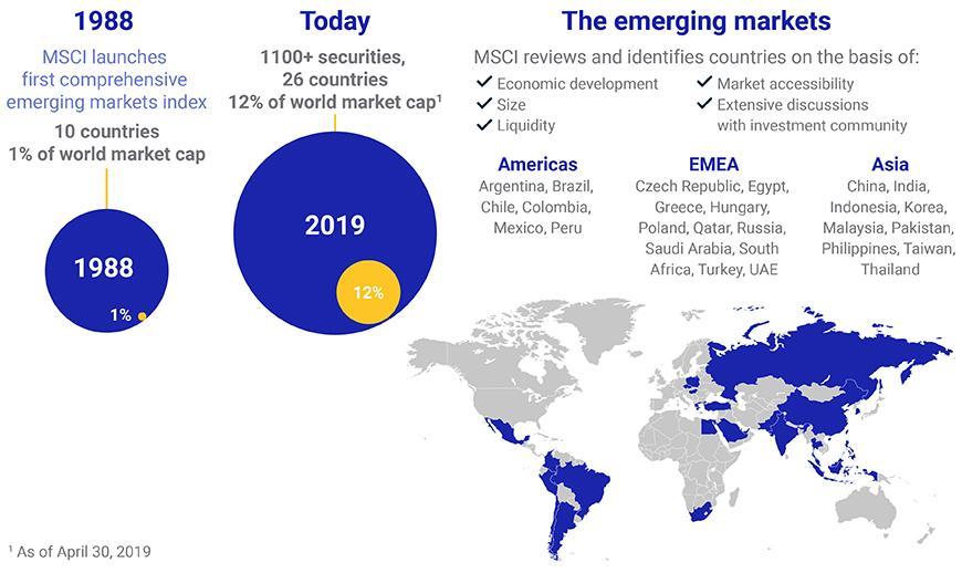 dividende msci emerging markets