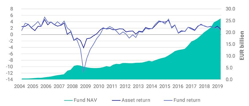15 years of NAV growth in the MSCI Pan-European Property Fund Index