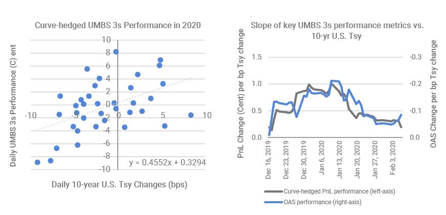 Underperformance of curve-hedged MBS showed market's growing fear of refinance wave