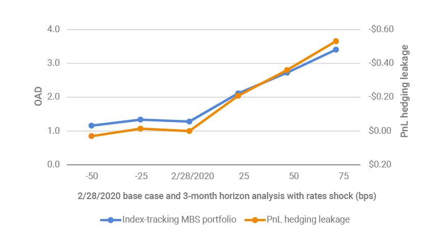 Hypothetical MBS index-tracking portfolio may underperform the curve hedges if rates back up