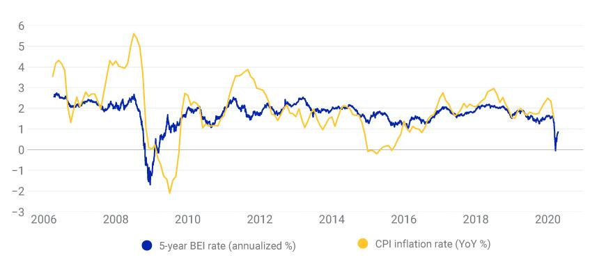 US inflation: The market's implied view