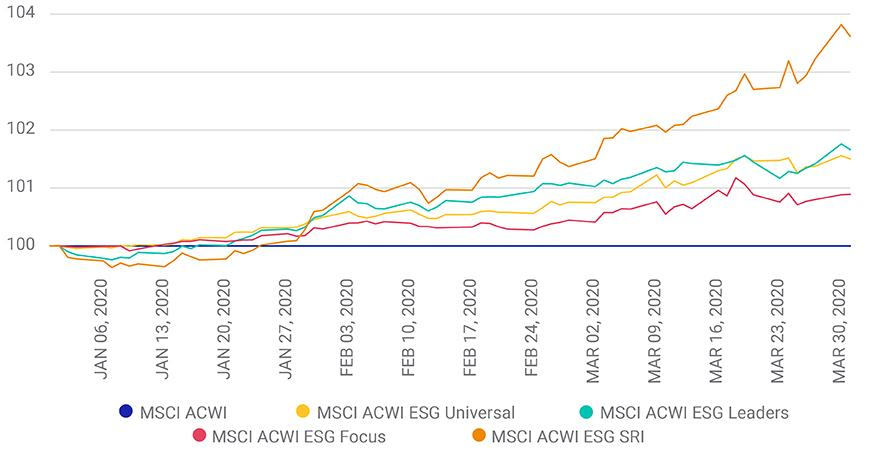 msci world performance devisenhandel demo konto