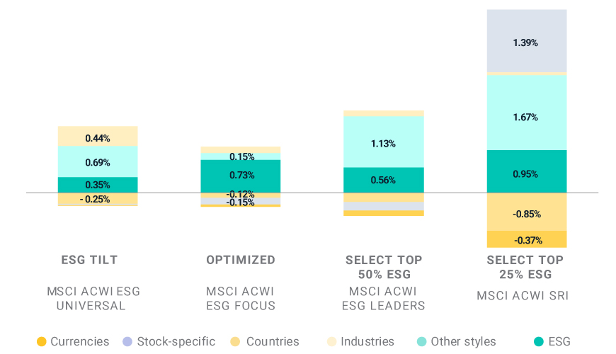 Factor attribution for MSCI ACWI ESG Indexes Q1 2020