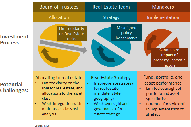 in response some asset owners have adopted best practices that serve to tighten real estate risk management on three main dimensions