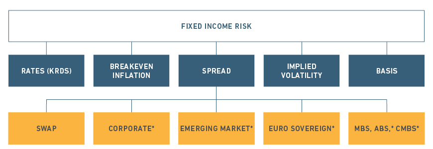 Managing Fixed-Income Risk in Turbulent Times - MSCI